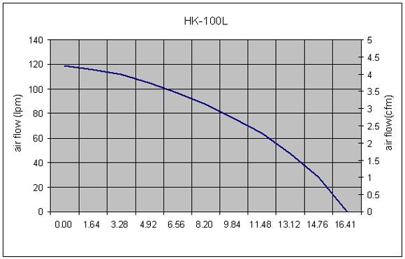 Hakko HK100L Performance Curve