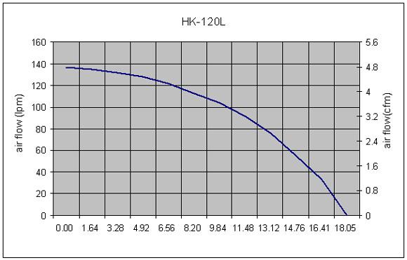 Hakko HK120L Performance Curve
