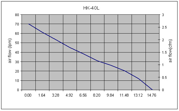 Hakko HK40L Performance Curve