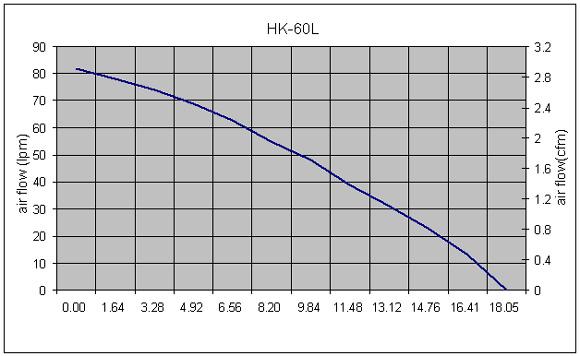 Hakko HK60L Performance Curve
