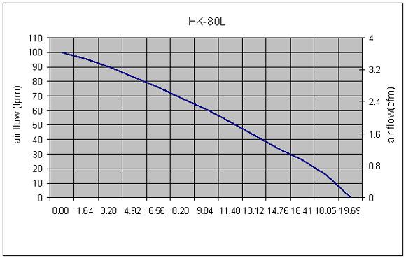 Hakko HK80L Performance Curve